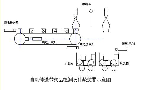图解:自动传送带plc电气控制系统设计